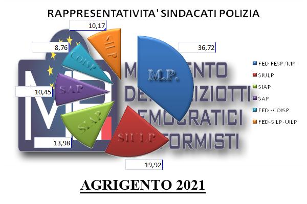 COMUNICATO STAMPA: M.P. PRIMO SINDACATO DELLA POLIZIA DI STATO AD AGRIGENTO